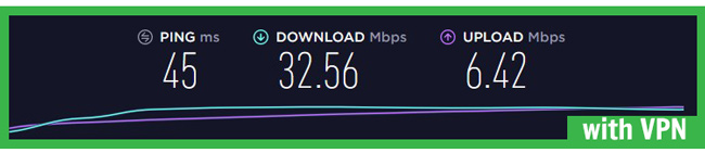 VyprVPN speed test with vpn amsterdam