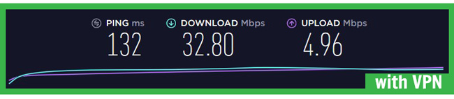 cyberghost speed test with vpn servers new york