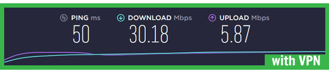 torguard speed test with vpn paris