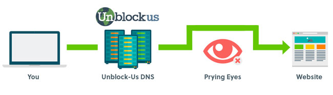 Unblockus Features