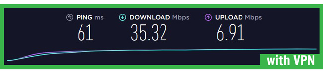 zenmate speed test with vpn servers stocholm