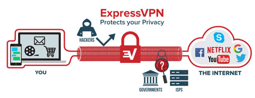 ExpressVPN How Works