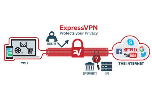 ExpressVPN How Work
